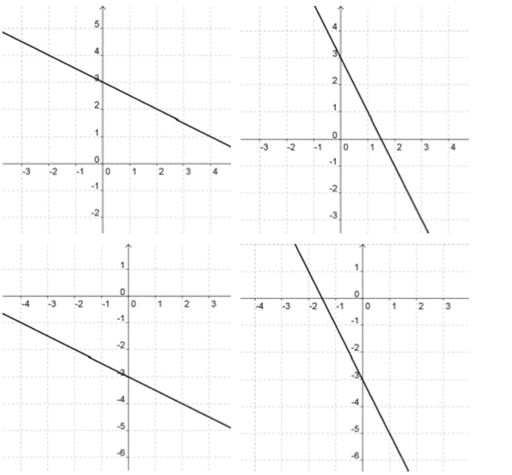 Select the correct graph of –x – 2y = 6. - Brainly.com
