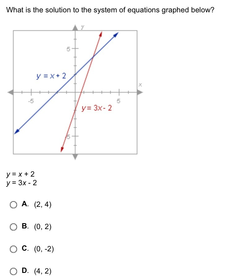 What is the solution to the system of equations graphed ...