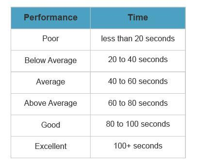 Read the text and review the chart  The standard plank test is an