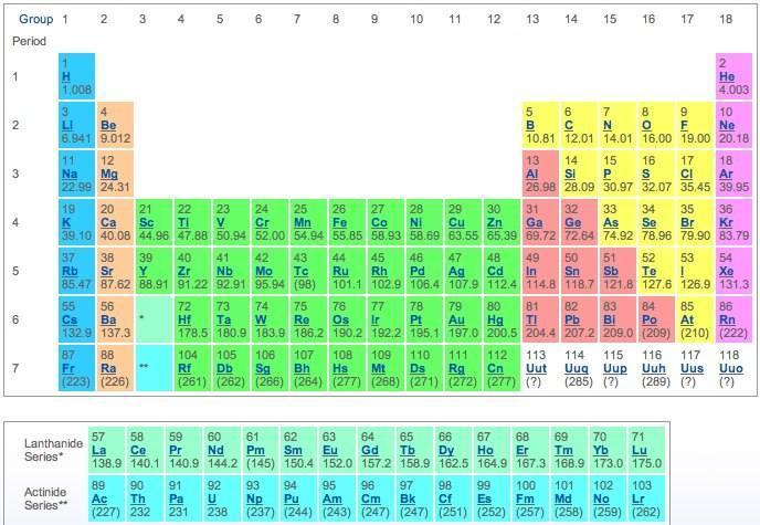 Using Only The Information Available In The Periodic Table