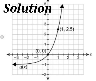 The graph below shows the parent function f(x)=(3.5)^x ...