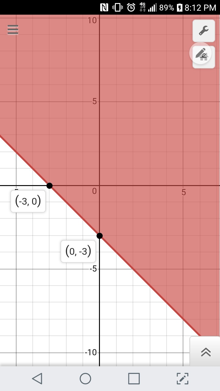 Which Is The Graph Of The Linear Inequality Y ≥ −x − 3