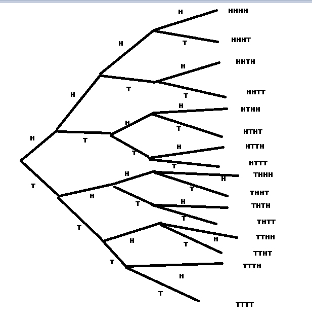 If i toss a coin 4 times what would a tree diagram showing all the download png ccuart Choice Image