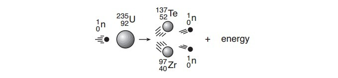 Nuclear fission reactions can produce different ...