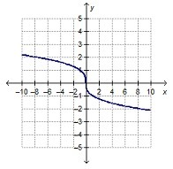 Translations of Exponential Functions Flashcards | Quizlet