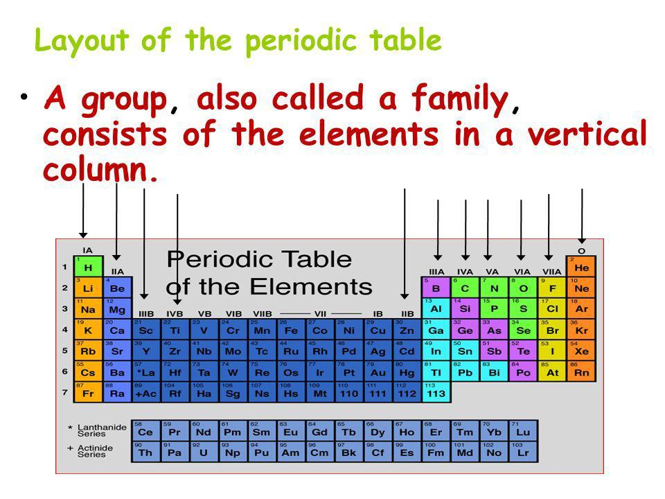 what are the columns of the periodic table called