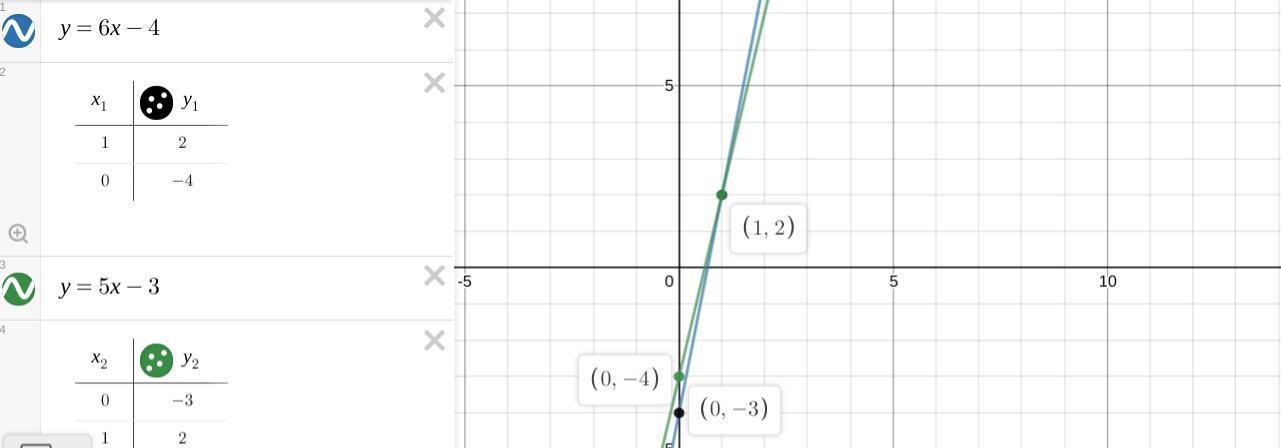 PLZ HELP!!!! A Pair Of Equations Is Shown Below: Y = 6x
