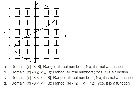 Use the graph to determine the domain and range of the