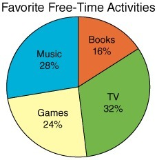 how teenagers spend their free time
