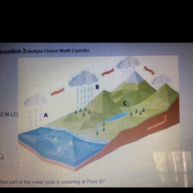What Part Of The Water Cycle Is Occurring At Point B