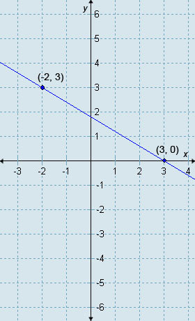 Which Equation Is In Point Slope Form And Is Depicted By The Line In