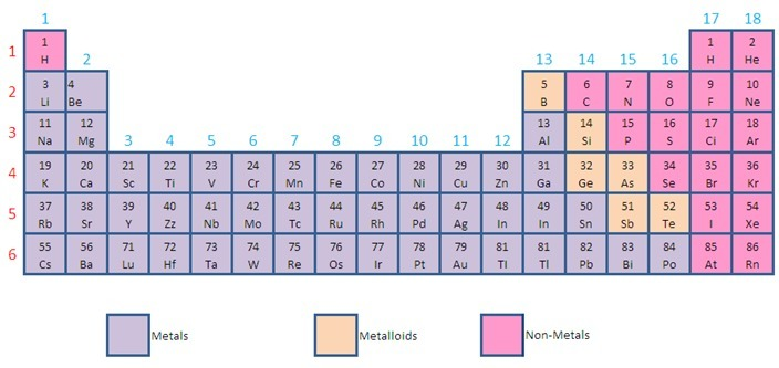 Describe The Location Of Non Metals On The Periodic Table Brainly