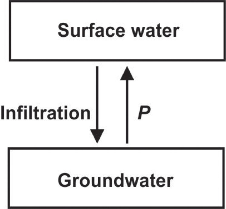The Diagram Below Shows The Movement Of Matter In A Portion Of Water