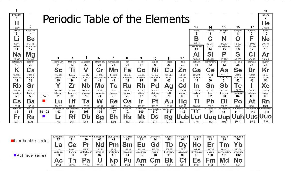 Where are the heavy metals located on the periodic table for Periodic table 6 mark question