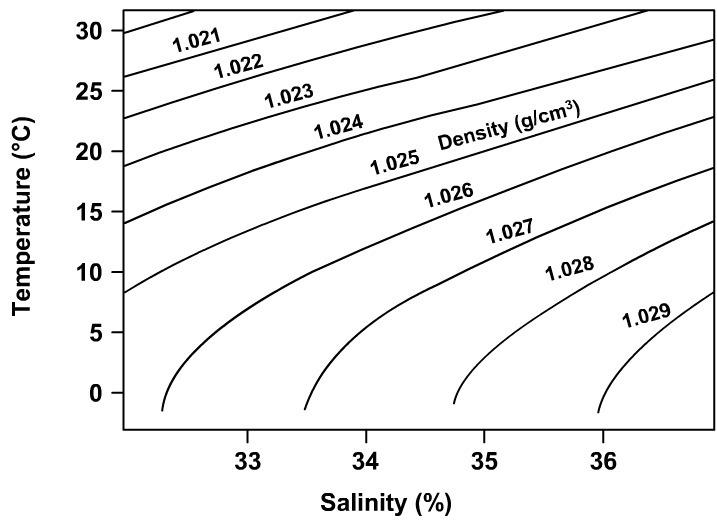salinity and density