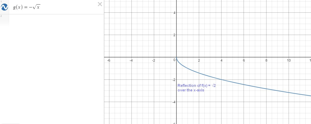 Which represents the reflection of f(x)= square root x ...