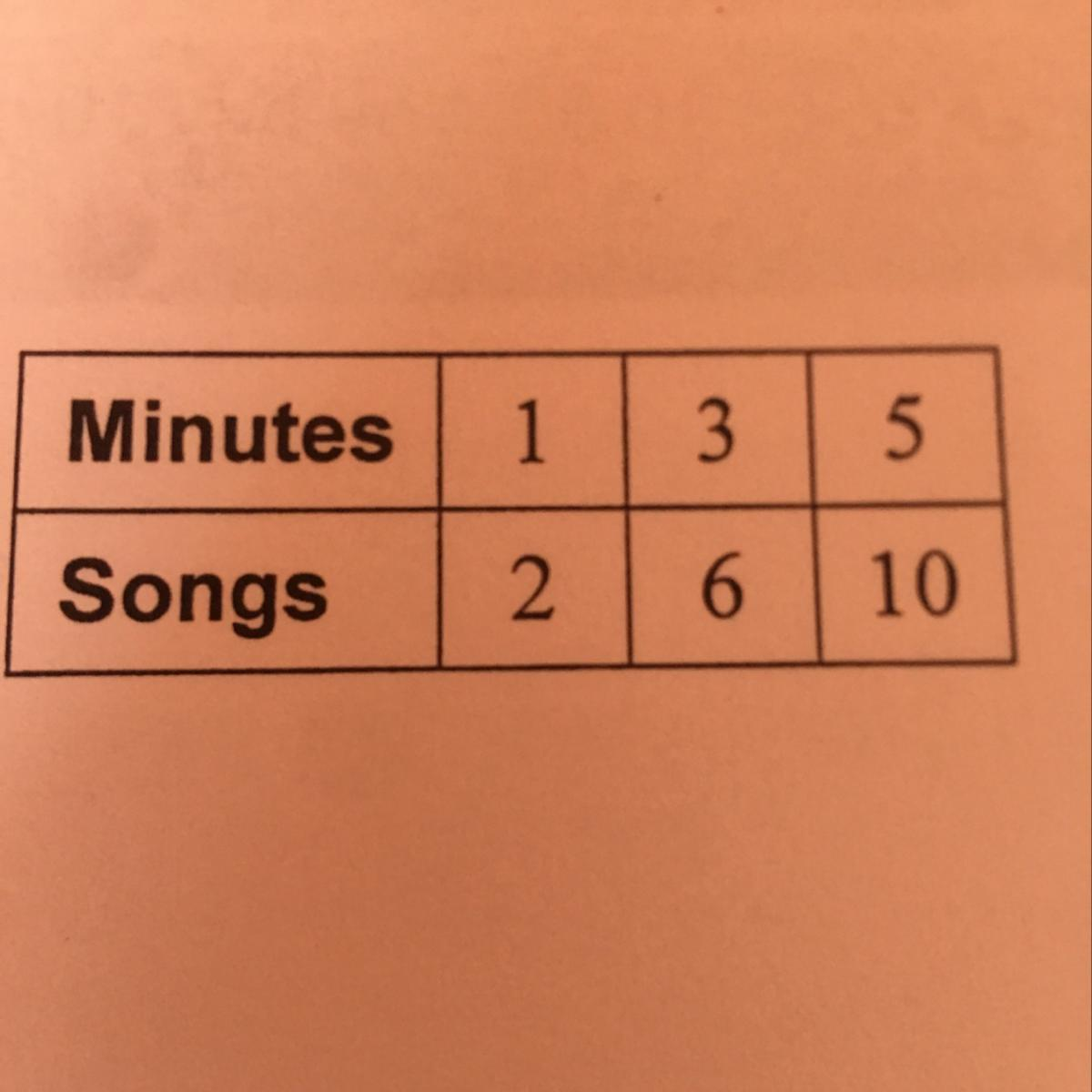 The Table Shows The Time In Minutes M To Download S Songs