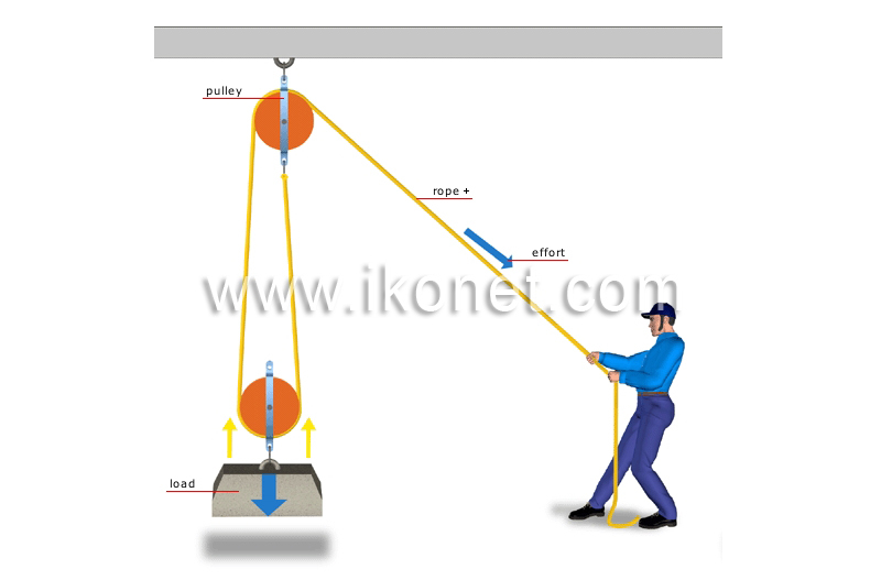 How Does A Pulley Make Work Easier : How does a lever make work easier brainly