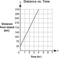 35miles Per Hour 70 Miles 105 315