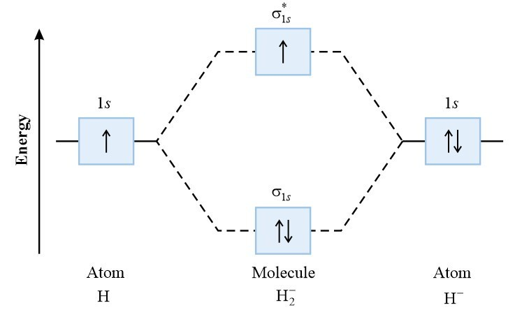 Construct The Molecular Orbital Diagram For H2 And Then Identify