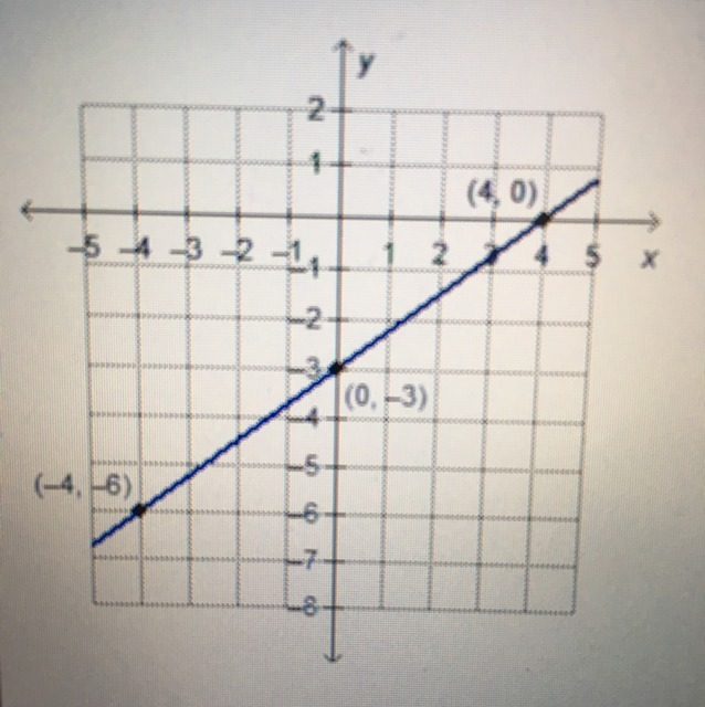 What Is The Equation Of The Graphed Line In Point Slope Form