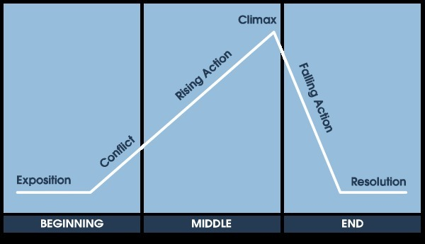 The Setting On A Plot Structure Diagram Tells A A Turning Point Of