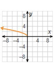 Which function represents the reflection over the x-axis ...