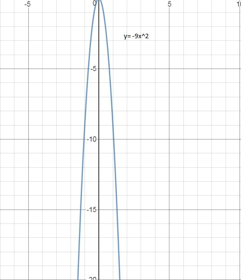 Order The Group Of Quadratic Functions From Widest To Narrowest