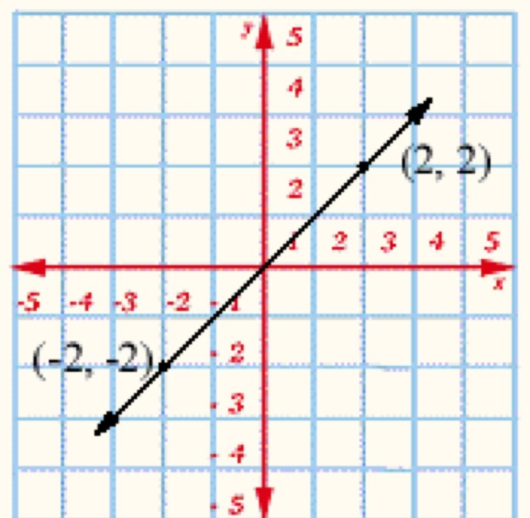 Write The Equation Of The Line In Point Slope Form Identify The