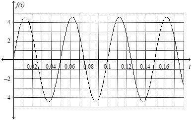 The image below shows the graph of a sound recorded on an