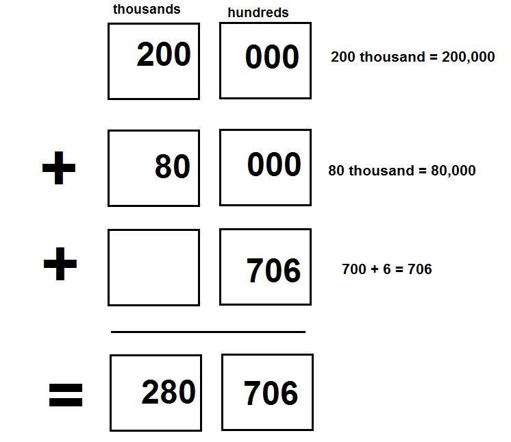 What Is The Standard Form For 200000800007006 Brainly
