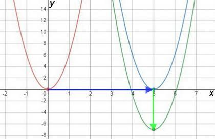 Which set of steps will translate f(x) = 6x to g(x) = 6x ...