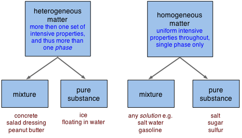 what is the difference between heterogeneous mixture vs homogenous
