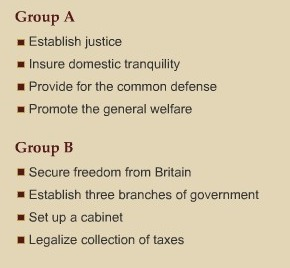 Which Group Does Not Include Goals Of The U S Cons Ution As Found In The Preamble Inly Com