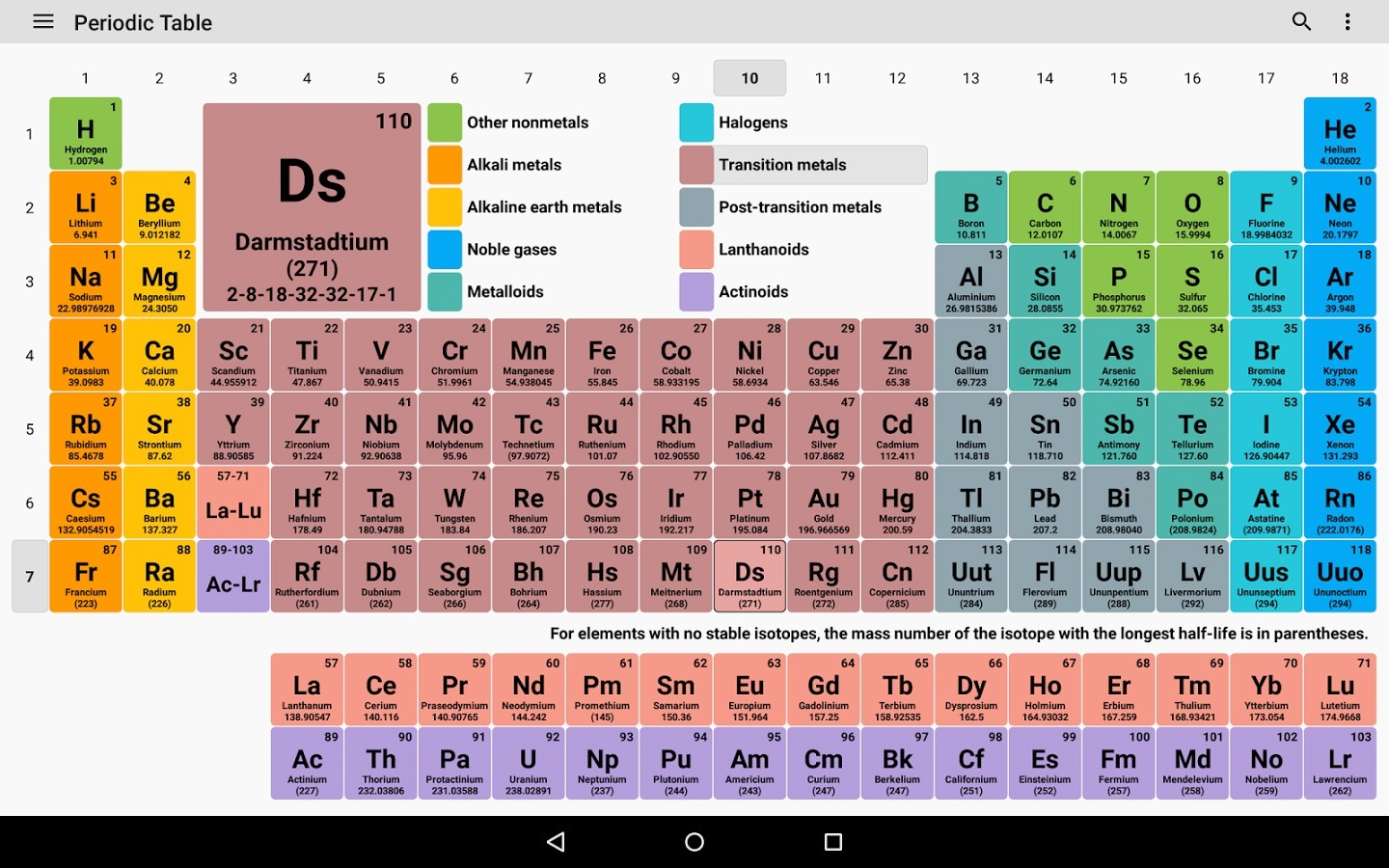 In The Periodic Table Of Elements What Do All Of The Elements In