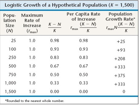 In the logistic population growth model, the per capita ...