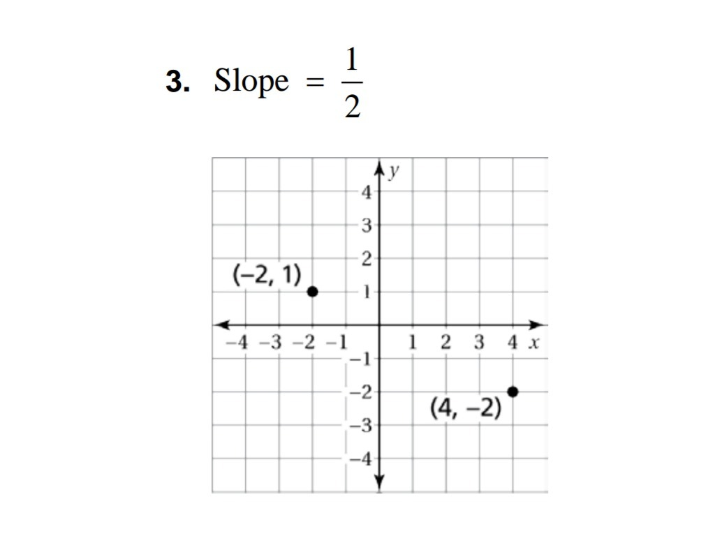 Drawing Lines With Given Slopes : Draw a line through each point using the given slope what