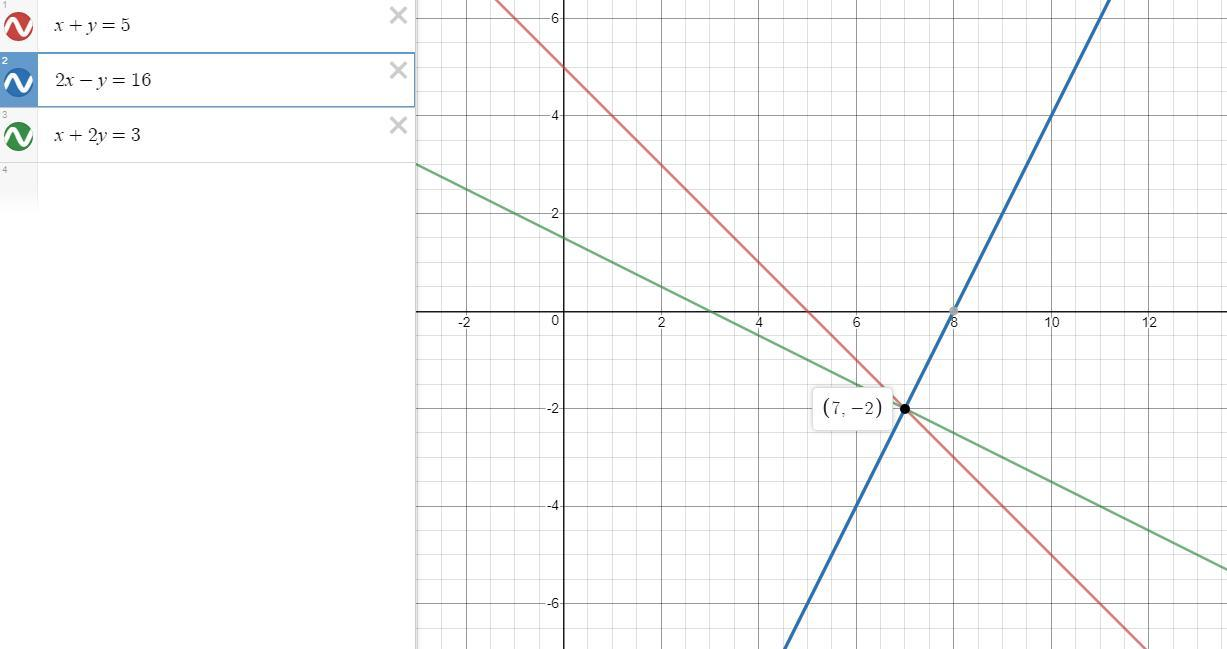 Prove That The Lines Xy5 2xy16 And X2y3 Intersect At One