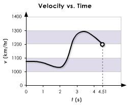 irecord velocity