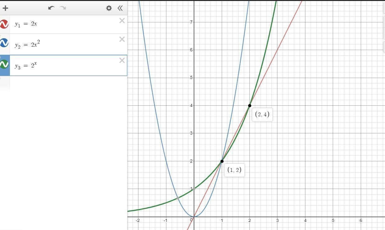 Use the graphing calculator to graph these functions: y1= 2x