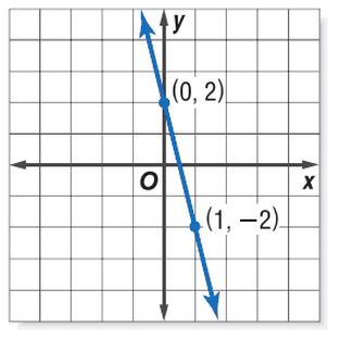 Write an equation in slope-intercept form of the line shown in the ...