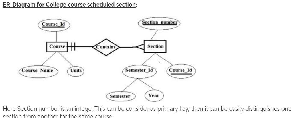 A College Course May Have One Or More Scheduled Sections Or May Not Have A Scheduled Section Brainly Com