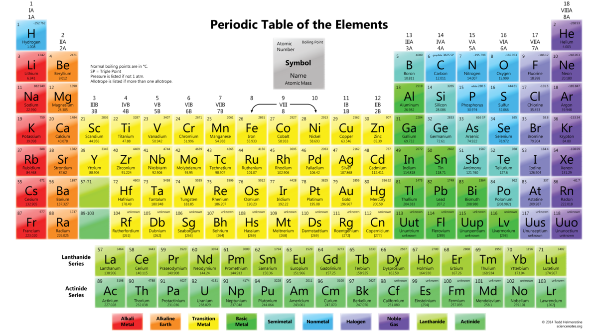 What Is A Periodic Table Brainly