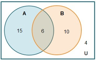Use the venn diagram to calculate probabilities which probability is download png ccuart Images