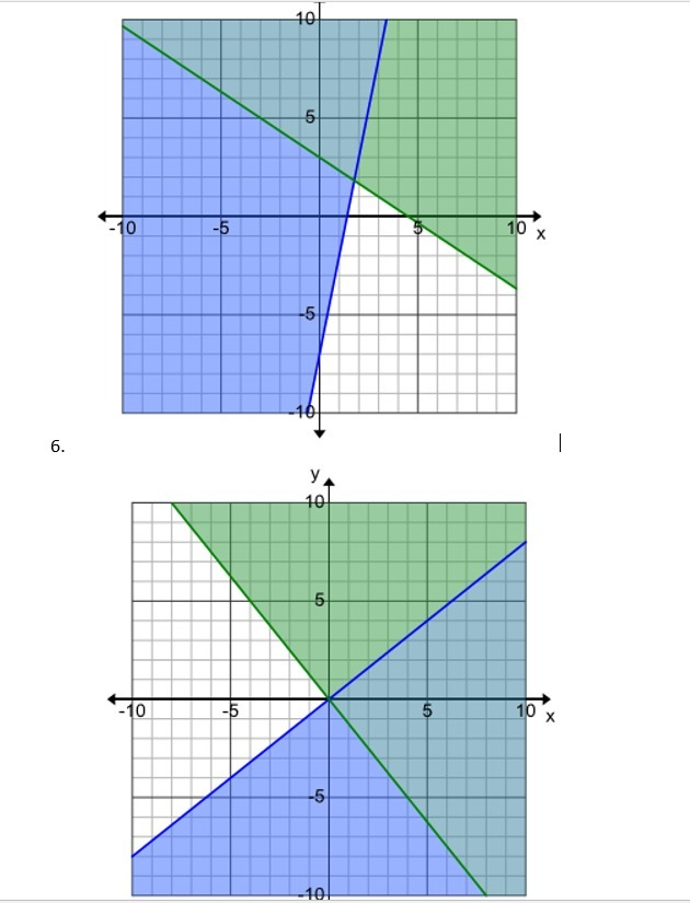 how to solve a system of inequalities without graphing