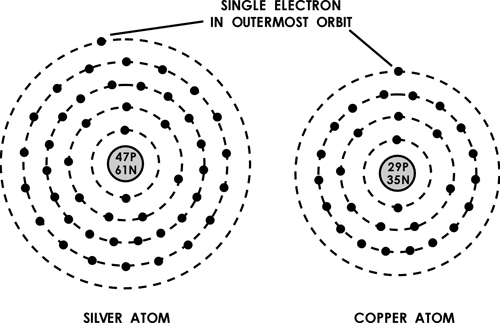 list of synonyms and antonyms of the word  silver atom