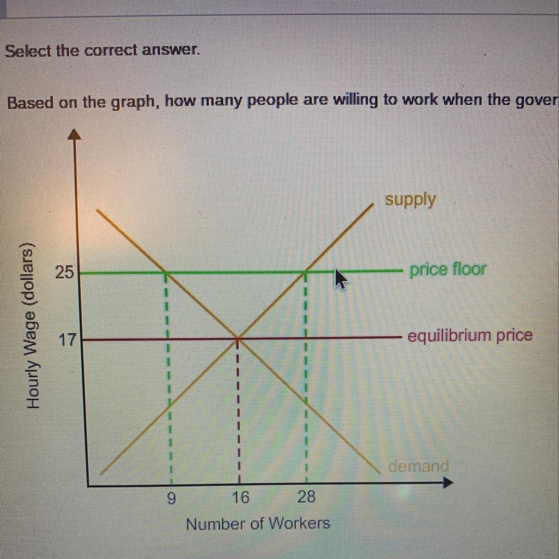 Based on the graph, how many people are willing to work ...