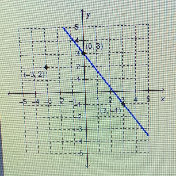 What Is The Equation Of The Line That Is Parallel To The