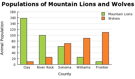 U S Mountain Lion Population The graph shows...