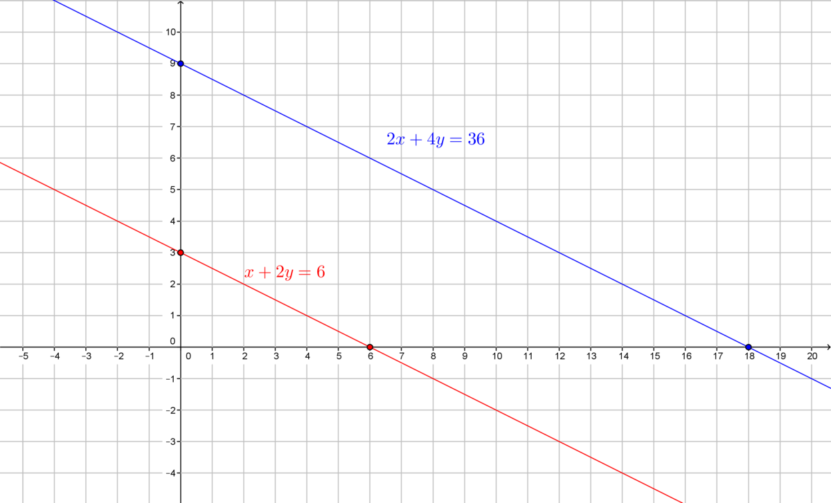 Solve they system of equations by graphing x+2y=6, 2x+4y ...